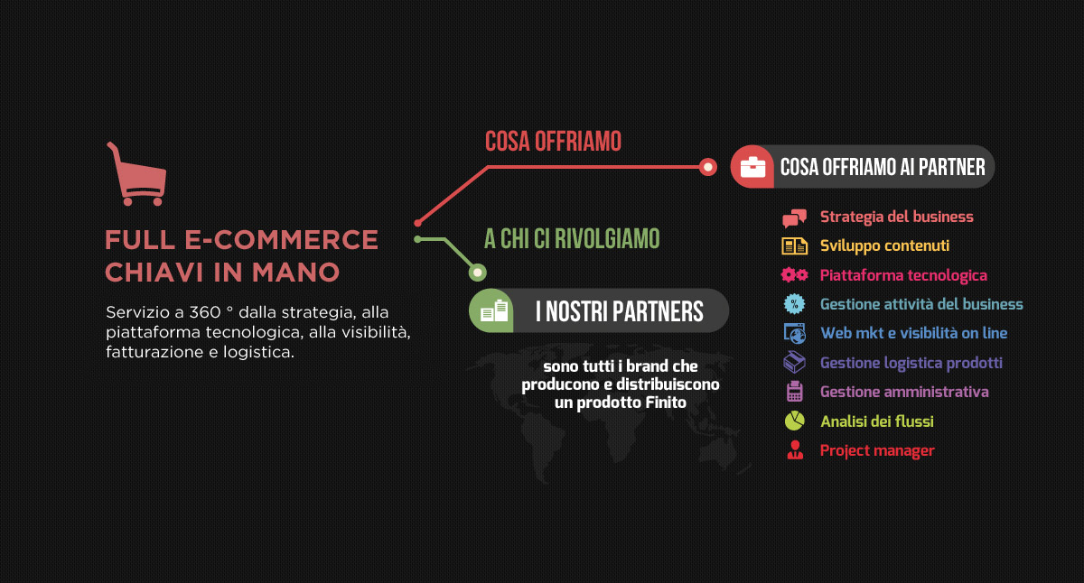 Full ecommerce chiavi in mano